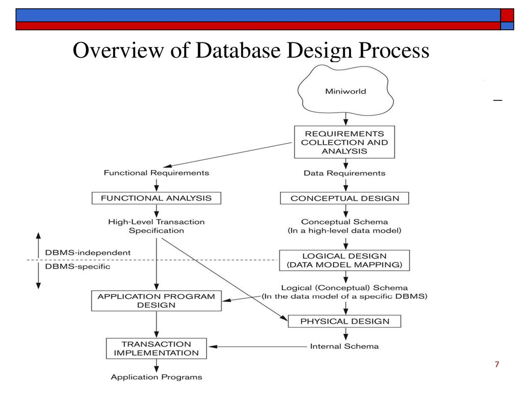 Overview of Database Design Process