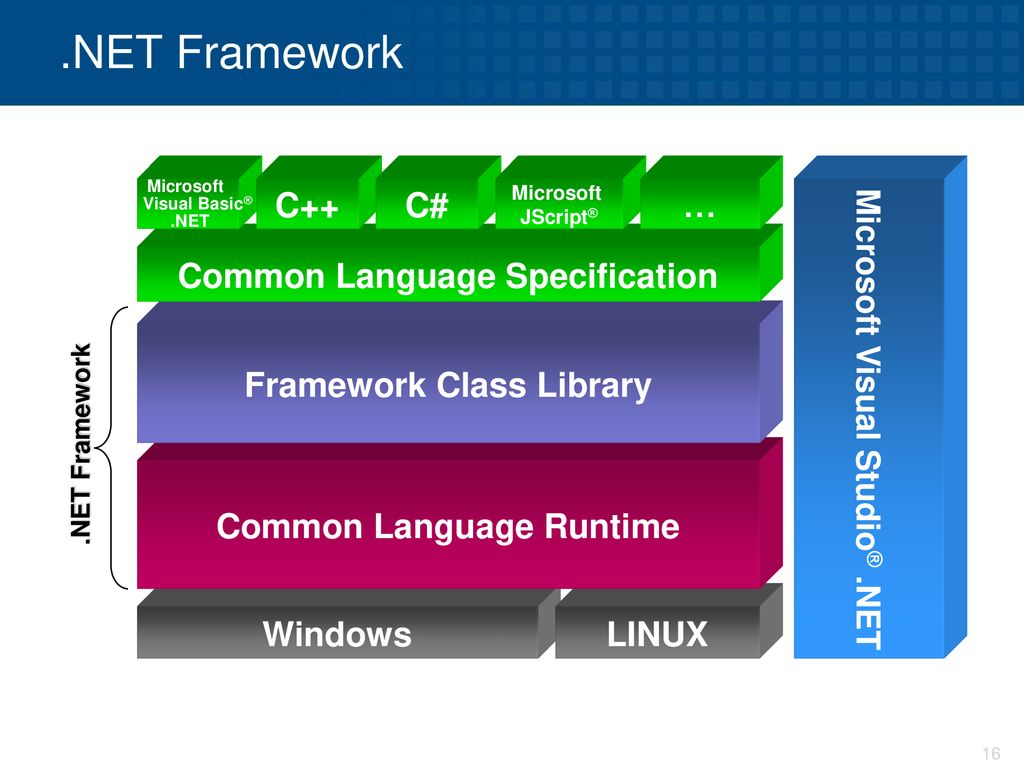 .NET Framework C++ C# … Common Language Specification