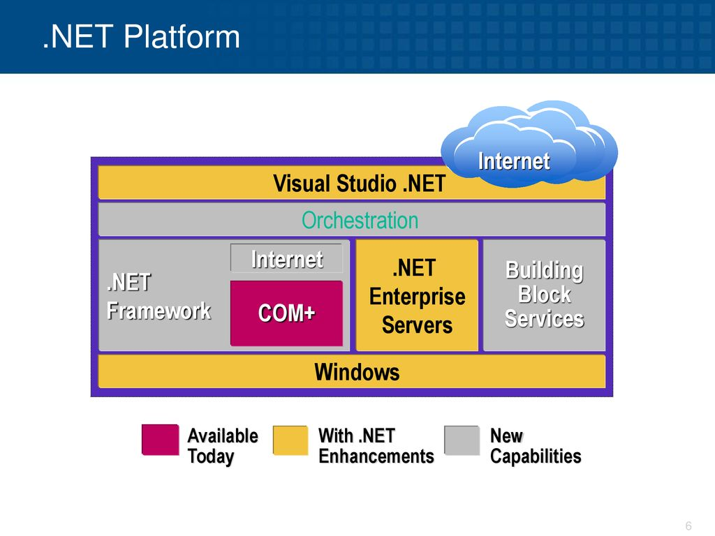 .NET Enterprise Servers