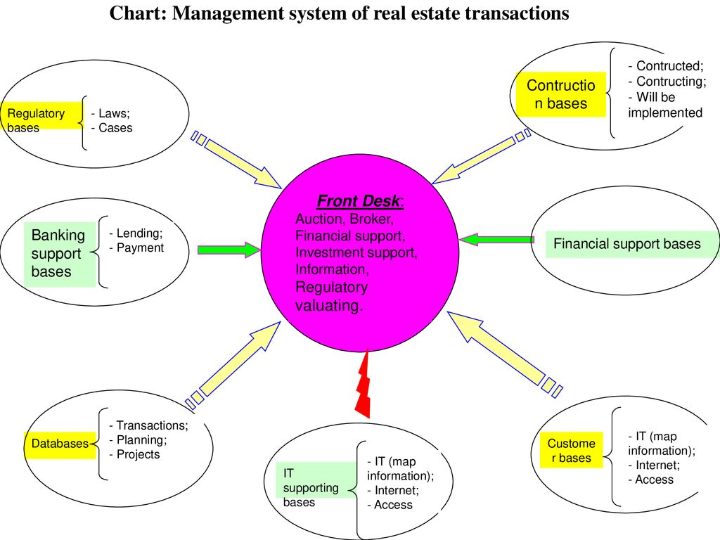 Chart: Management system of real estate transactions