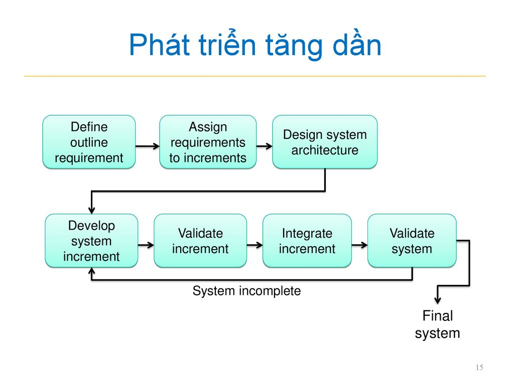 Phát triển tăng dần Final system Define outline requirement