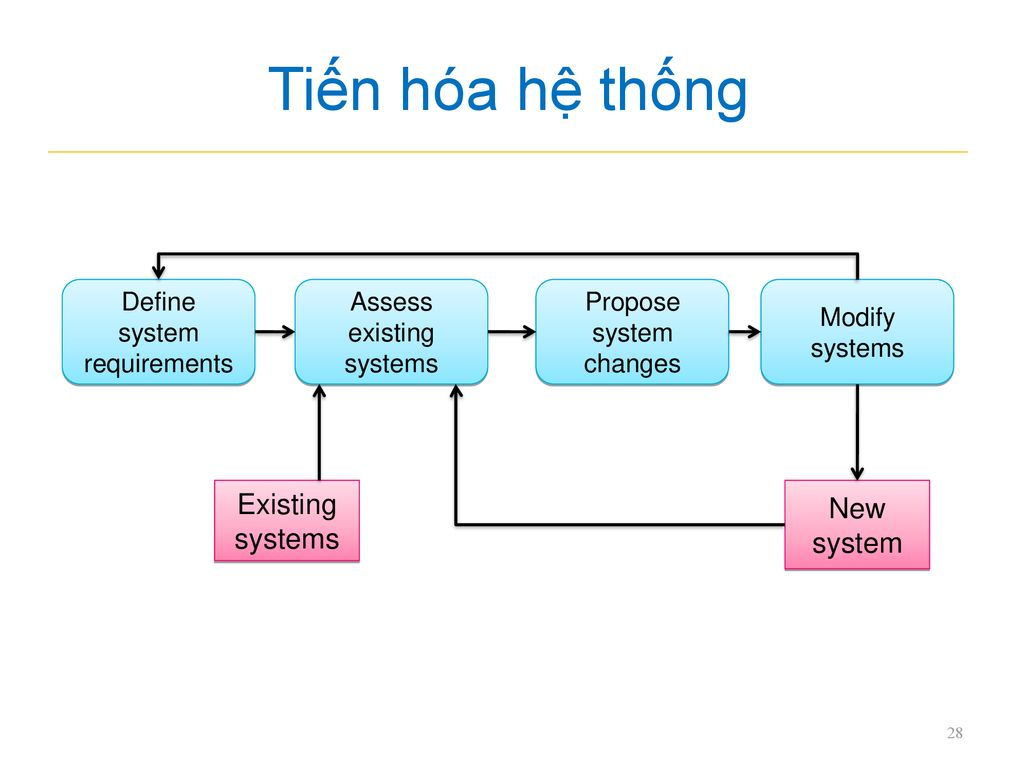 Tiến hóa hệ thống Existing systems New system